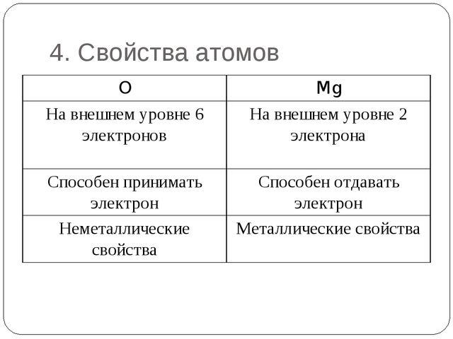 4. Свойства атомов OMg На внешнем уровне 6 электроновНа внешнем уровне 2 эл...