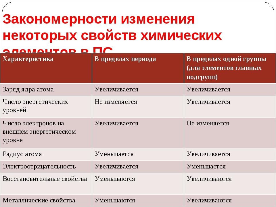 Закономерности изменения некоторых свойств химических элементов в ПС. Характе...