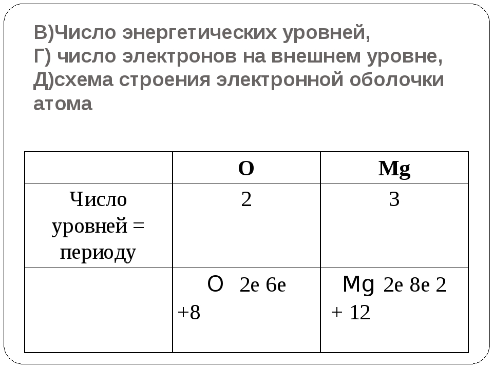 В)Число энергетических уровней, Г) число электронов на внешнем уровне, Д)схем...