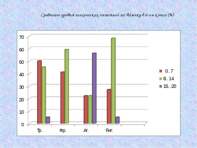 Сравнение уровня психических состояний по Айзенку в 6-ом классе (%)