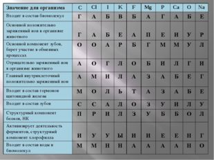 Значение для организма C Cl I K F Mg P Ca O Na Входит в составбиомолекул Г А
