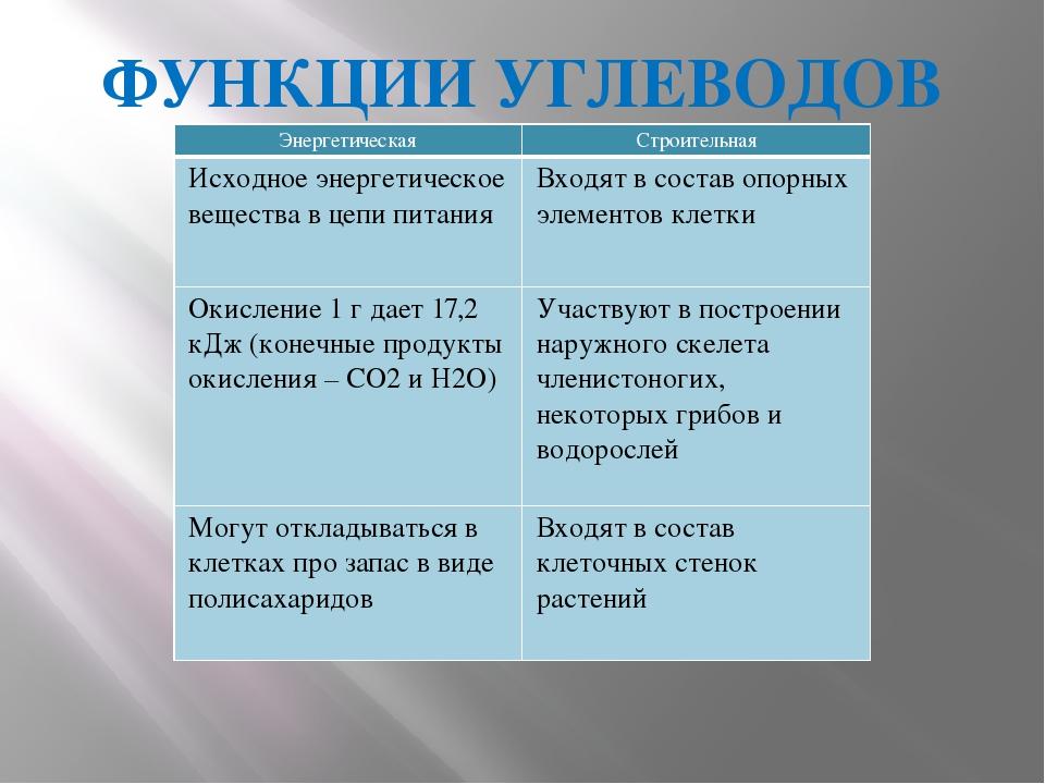 ФУНКЦИИ УГЛЕВОДОВ Энергетическая Строительная Исходноеэнергетическое вещества...