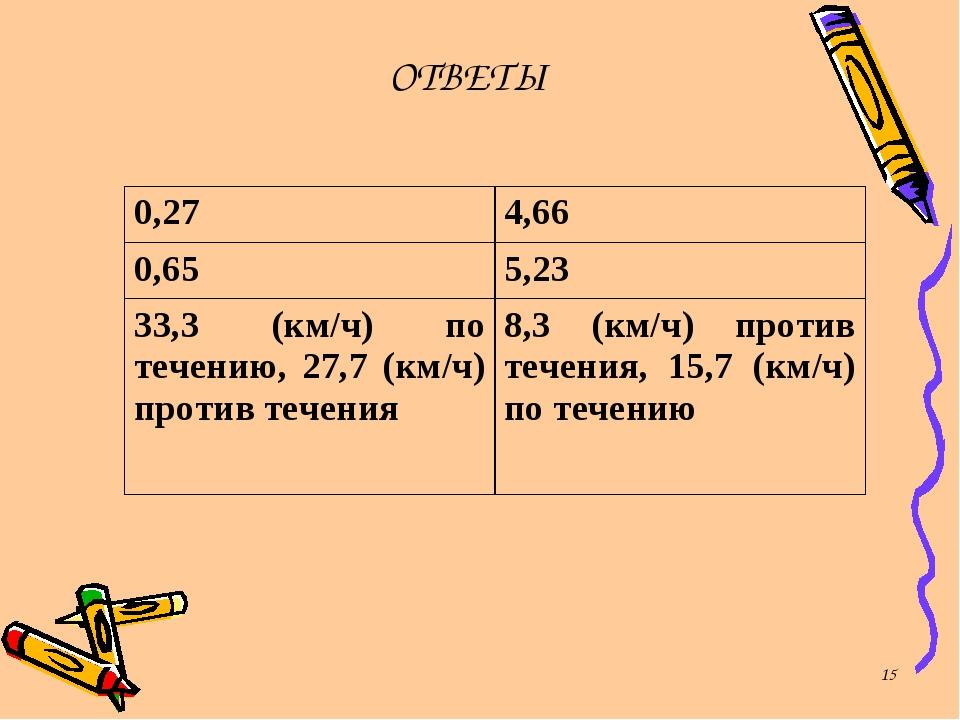 * ОТВЕТЫ 0,274,66 0,655,23 33,3 (км/ч) по течению, 27,7 (км/ч) против течен...