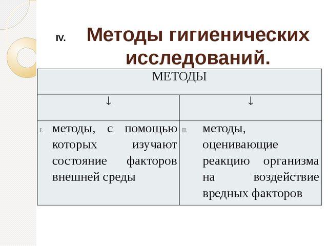 Методы гигиенических исследований. МЕТОДЫ   методы, с помощью которых изуча...