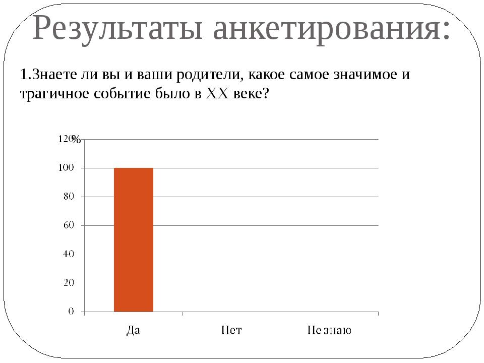 Результаты анкетирования: 1.Знаете ли вы и ваши родители, какое самое значимо...