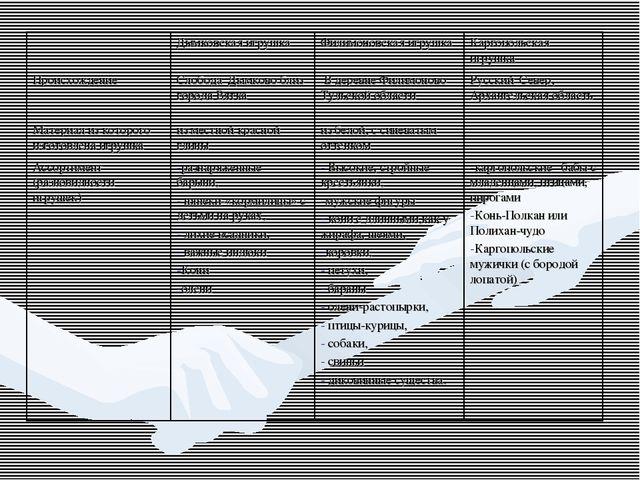 Дымковская игрушкаФилимоновская игрушкаКаргопольская игрушка Происхождени...