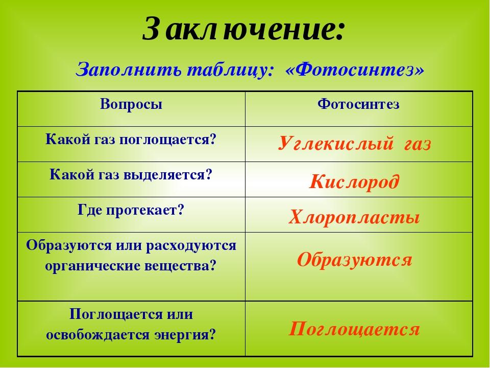 Заключение: Заполнить таблицу: «Фотосинтез» Углекислый газ Кислород Хлороплас...