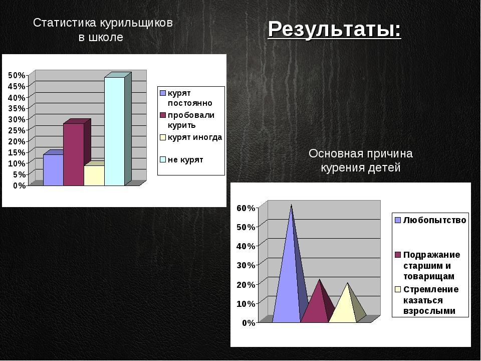Основная причина курения детей Статистика курильщиков в школе Результаты: