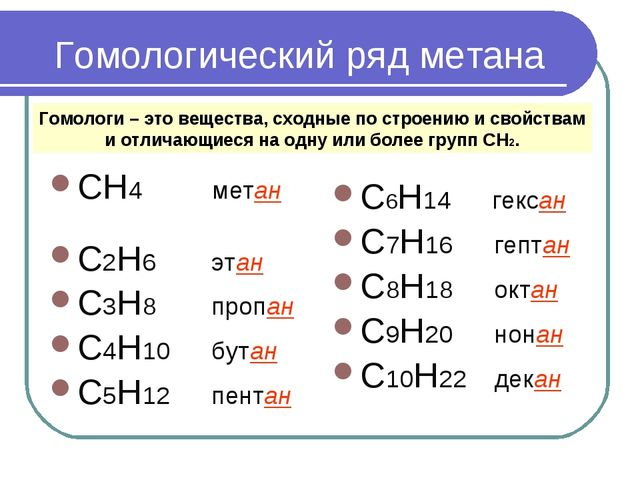 Гомологический ряд метана СН4 метан С2H6 этан C3H8 пропан C4H10 бутан C5H12 п...