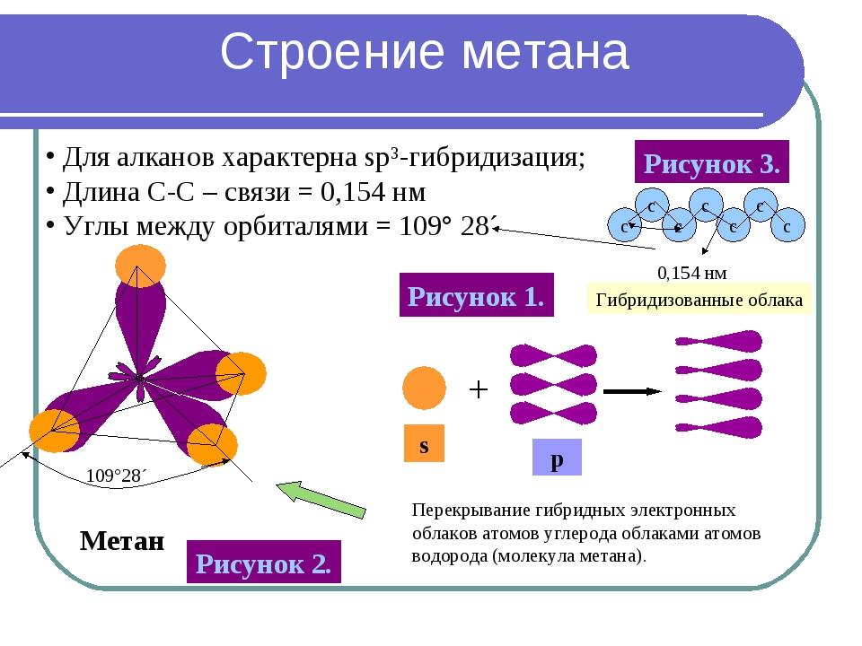 Метан Для алканов характерна sp³-гибридизация; Длина С-С – связи = 0,154 нм У...