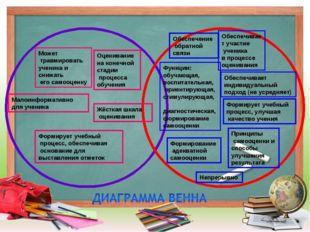 Функции: обучающая, воспитательная, ориентирующая, стимулирующая, диагностиче
