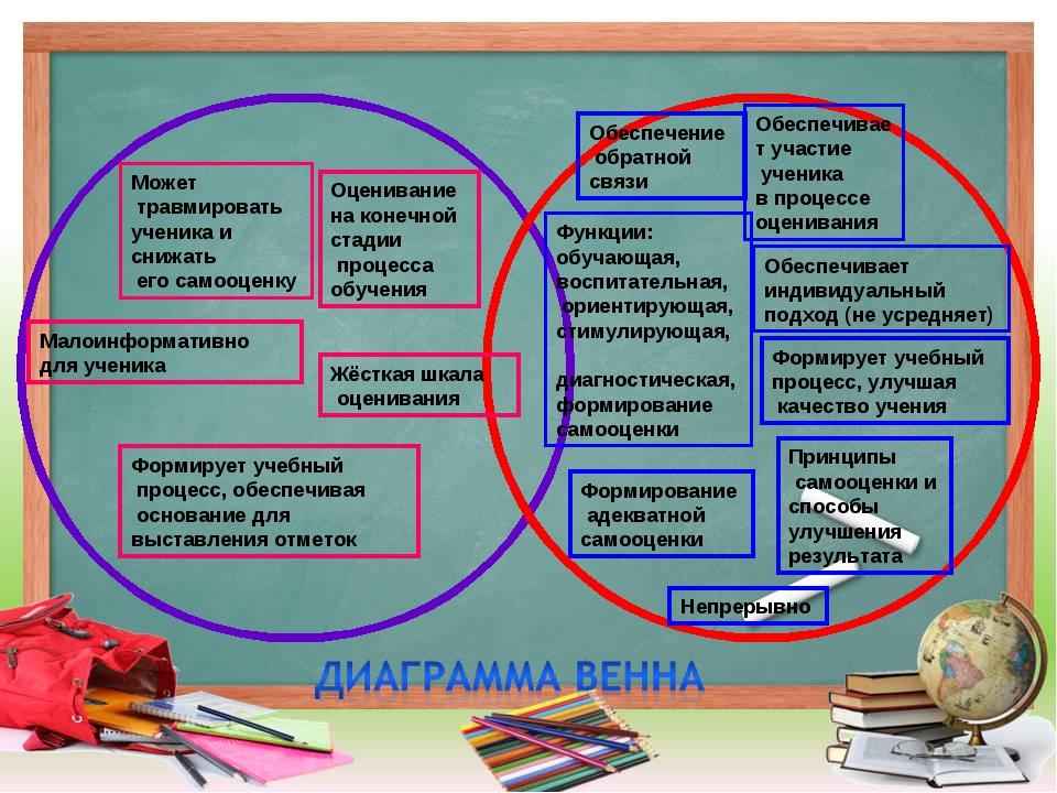 Функции: обучающая, воспитательная, ориентирующая, стимулирующая, диагностиче...