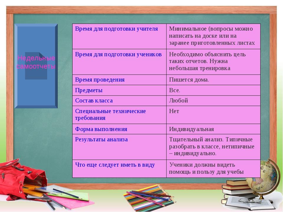 Недельные самоотчеты Время для подготовки учителяМинимальное (вопросы можно...