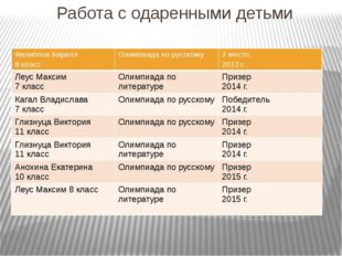 Работа с одаренными детьми Филиппов Кирилл 8 класс Олимпиада по русскому 2 м