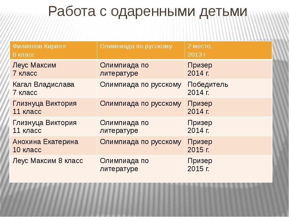 Работа с одаренными детьми Филиппов Кирилл 8 класс Олимпиада по русскому 2 м...