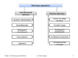 Глава 2. Экономика домохозяйства 12. Рынок труда Факторы зарплаты Человечески