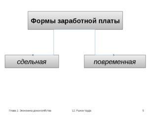 Глава 2. Экономика домохозяйства 12. Рынок труда Формы заработной платы сдель