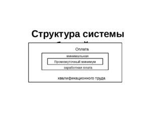 Структура системы заработной платы рооенон Промежуточный минимум Оплата квал