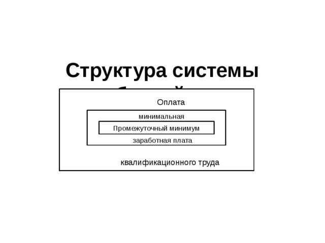 Структура системы заработной платы рооенон Промежуточный минимум Оплата квал...