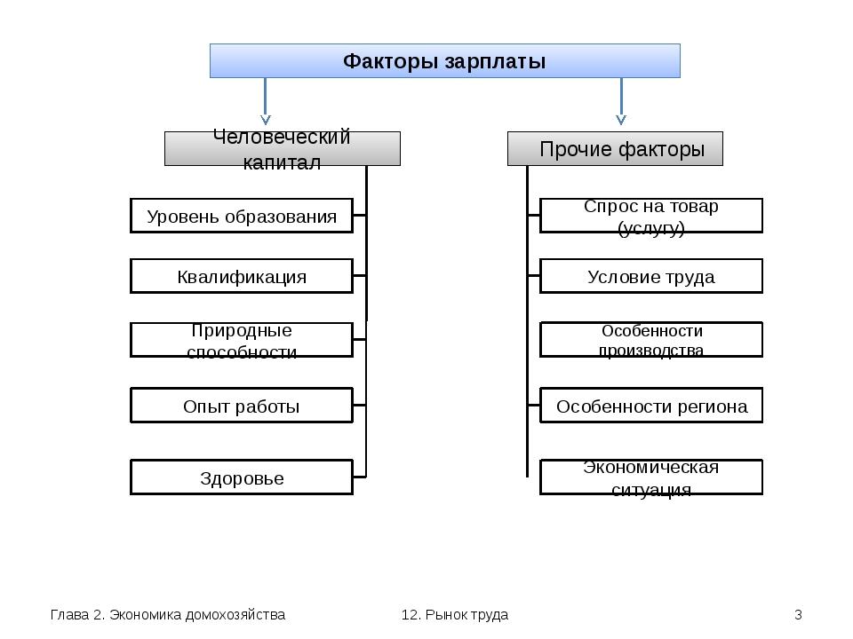 Глава 2. Экономика домохозяйства 12. Рынок труда Факторы зарплаты Человечески...