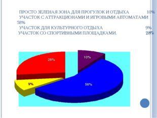 ПРОСТО ЗЕЛЕНАЯ ЗОНА ДЛЯ ПРОГУЛОК И ОТДЫХА 10% УЧАСТОК С АТТРАКЦИОНАМИ И ИГРО