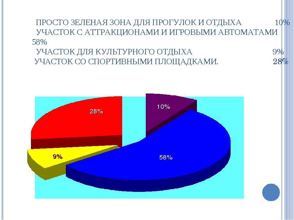 ПРОСТО ЗЕЛЕНАЯ ЗОНА ДЛЯ ПРОГУЛОК И ОТДЫХА 10% УЧАСТОК С АТТРАКЦИОНАМИ И ИГРО...
