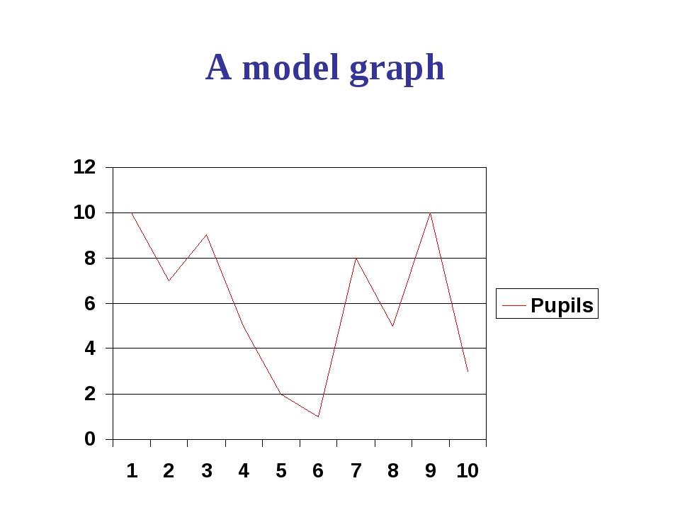 A model graph