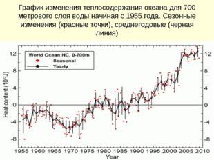 График изменения теплосодержания океана для 700 метрового слоя воды начиная с