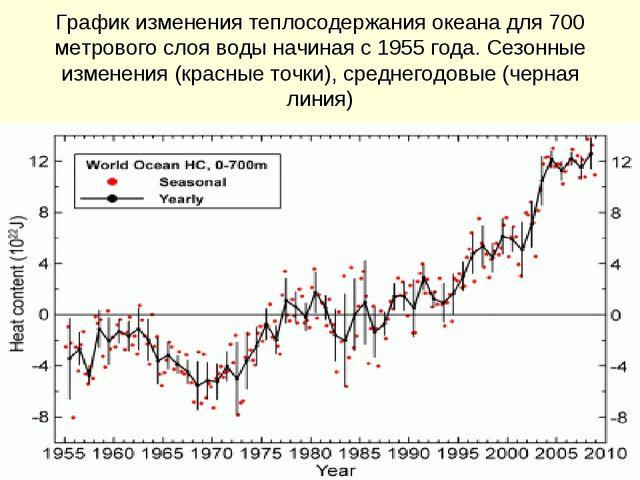График изменения теплосодержания океана для 700 метрового слоя воды начиная с...