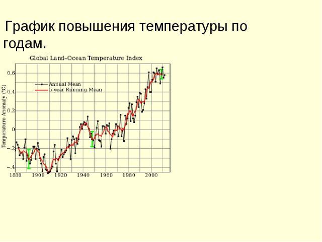 График повышения температуры по годам.