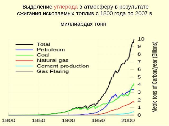 Выделениеуглеродав атмосферу в результате сжигания ископаемых топлив с 180...