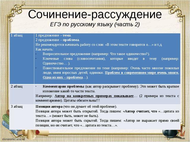 Сочинение-рассуждение ЕГЭ по русскому языку (часть 2) 1 абзац 1 предложение –...