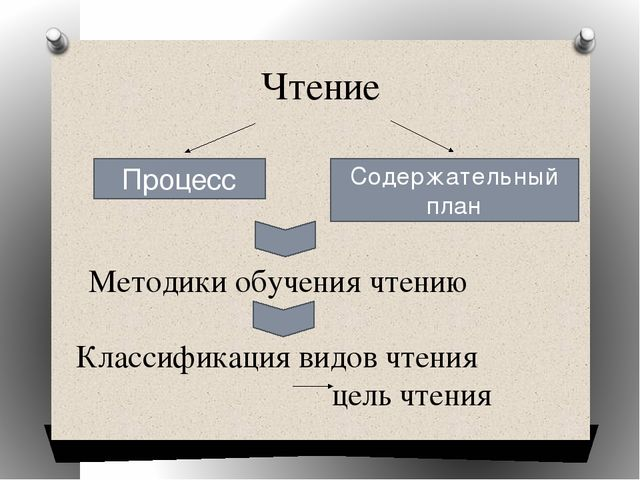 Чтение Процесс Содержательный план Методики обучения чтению Классификация вид...