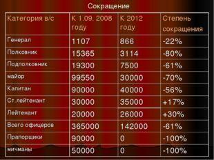 Сокращение Категория в/сК 1.09. 2008 годуК 2012 годуСтепень сокращения Ген