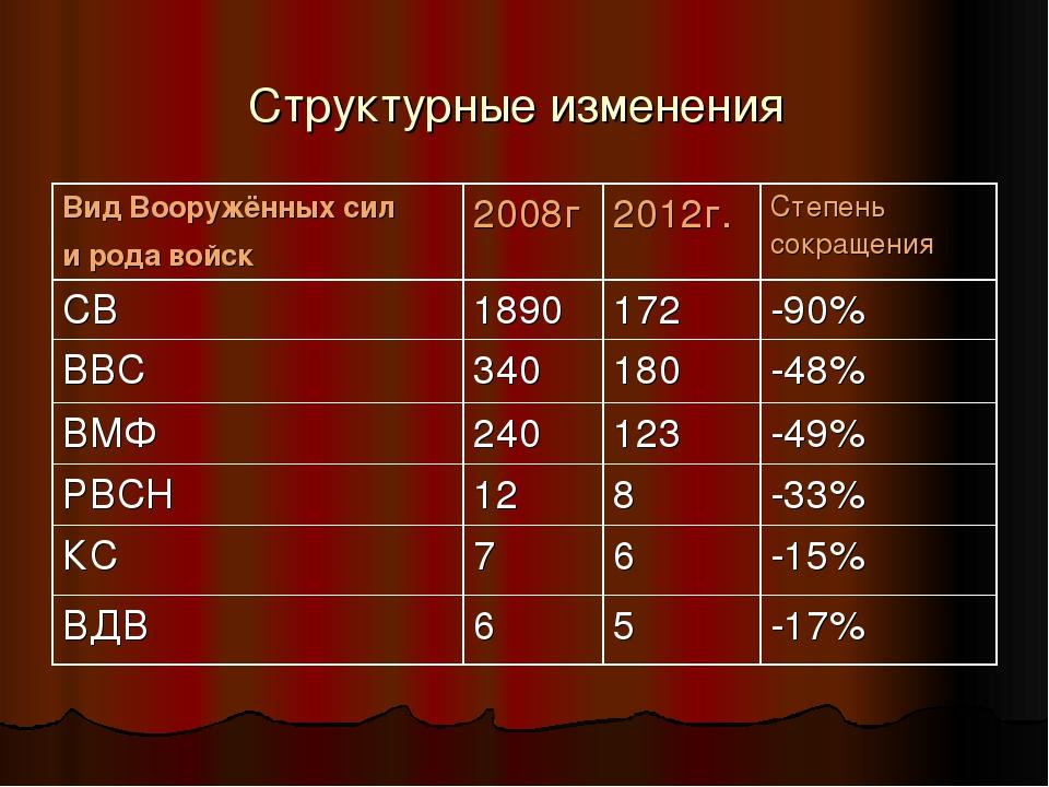 Структурные изменения Вид Вооружённых сил и рода войск 2008г2012г.Степень...