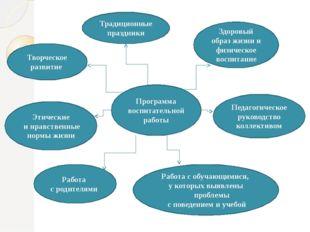 Программа воспитательной работы Творческое развитие Этические и нравственные