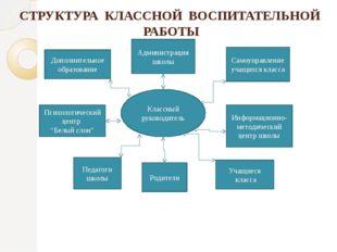 СТРУКТУРА КЛАССНОЙ ВОСПИТАТЕЛЬНОЙ РАБОТЫ Классный руководитель Администрация