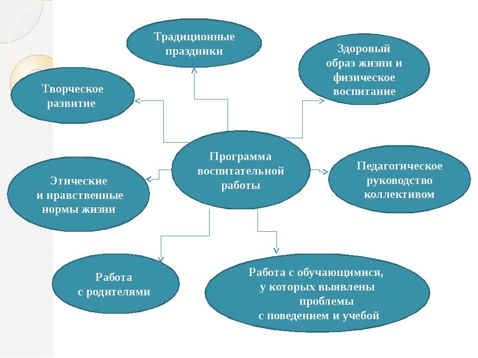 Программа воспитательной работы Творческое развитие Этические и нравственные...