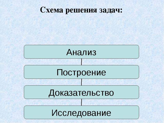 Схема решения задач: Анализ Построение Доказательство Исследование