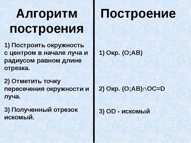 Алгоритм построения Построение 1) Построить окружность с центром в начале луч...