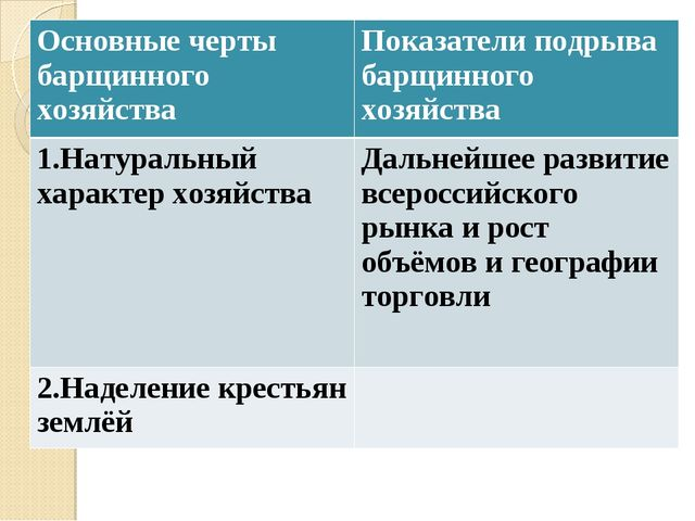 Основные черты барщинного хозяйства Показатели подрыва барщинного хозяйства...