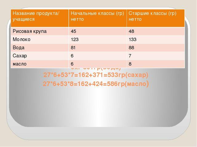 27*45+53*48=1215+2544=3759(гр)= 3кг 759гр(рис.крупа) 27*123+53*133=3321+7049...
