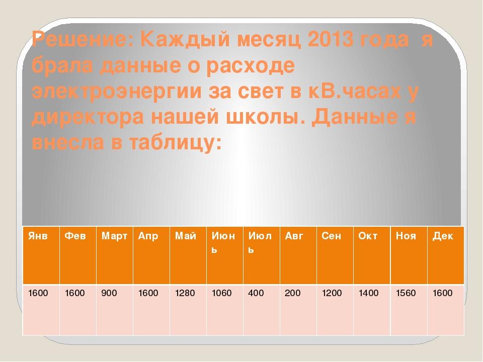 Решение: Каждый месяц 2013 года я брала данные о расходе электроэнергии за св...