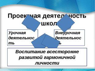 Проектная деятельность в школе Урочная деятельность Внеурочная деятельность В