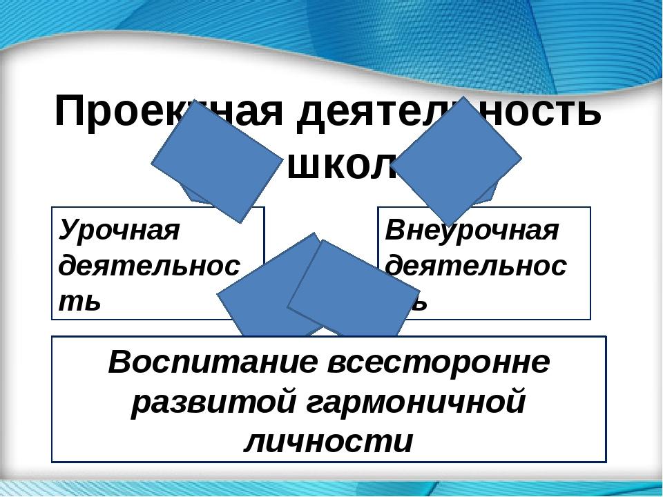 Проектная деятельность в школе Урочная деятельность Внеурочная деятельность В...