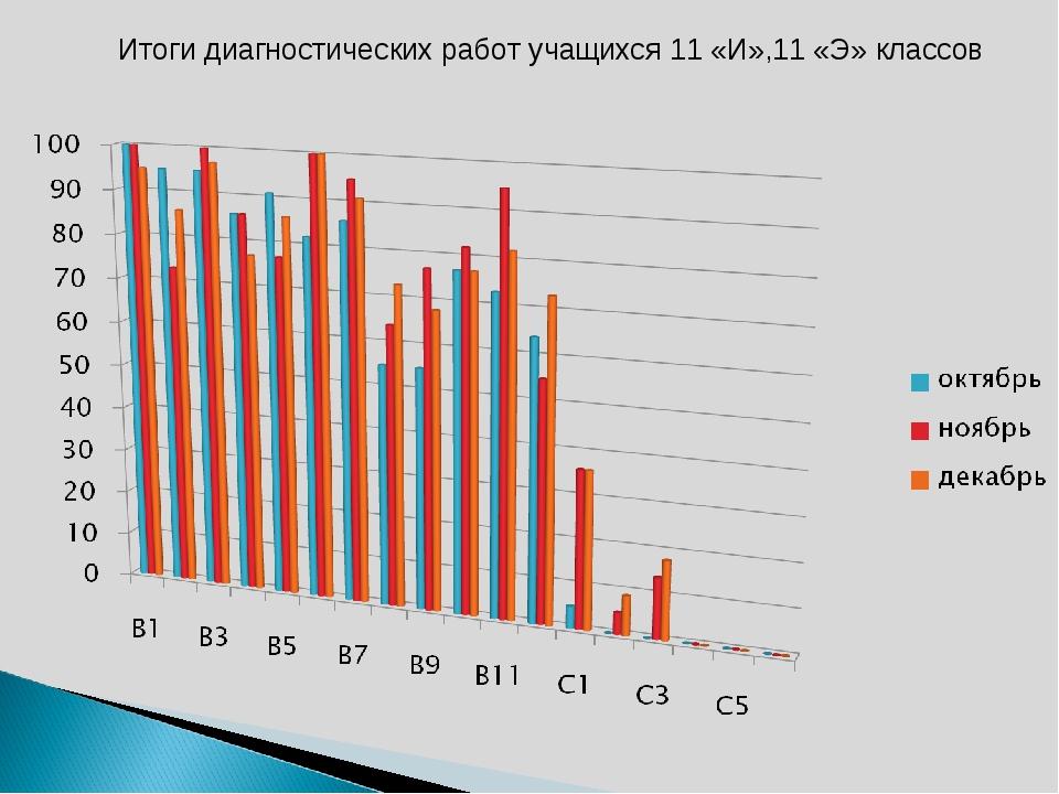 Итоги диагностических работ учащихся 11 «И»,11 «Э» классов
