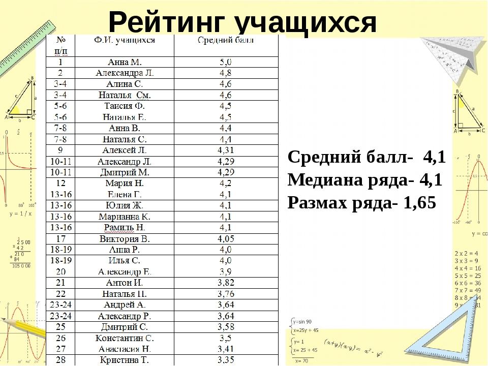 Рейтинг учащихся Средний балл- 4,1 Медиана ряда- 4,1 Размах ряда- 1,65