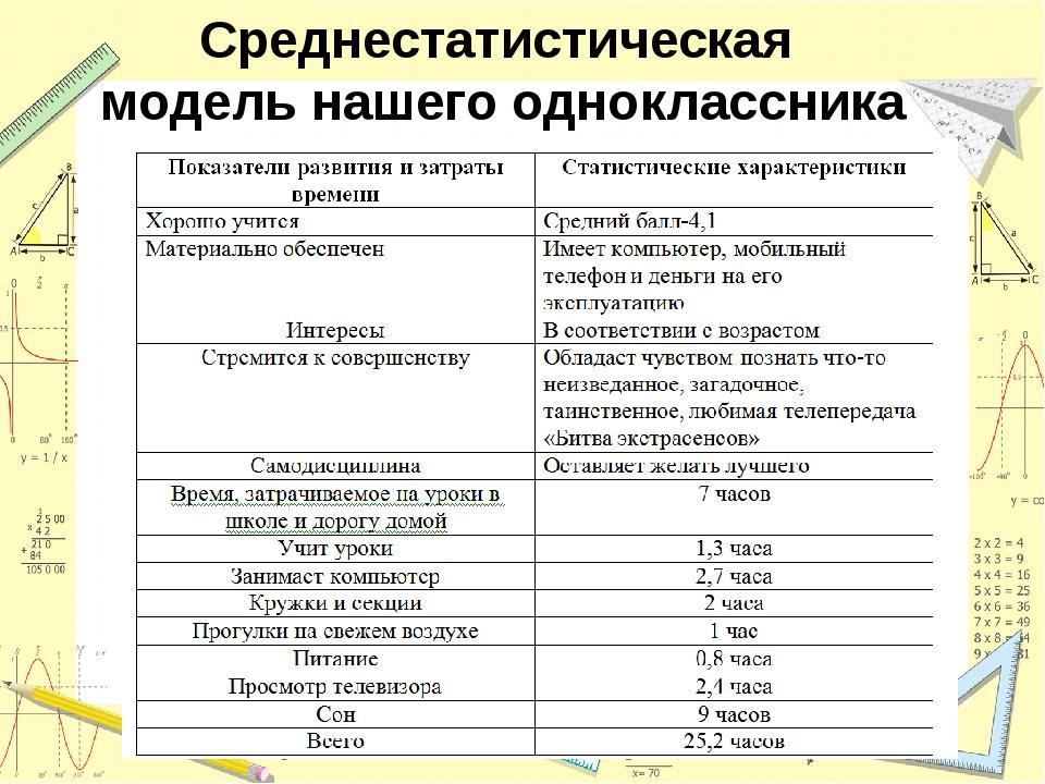 Среднестатистическая модель нашего одноклассника
