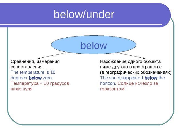 below/under below Сравнения, измерения сопоставления. The temperature is 10 d...