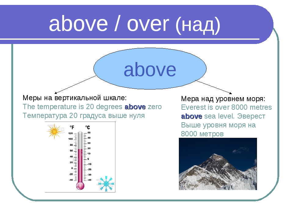 above / over (над) above Меры на вертикальной шкале: The temperature is 20 de...